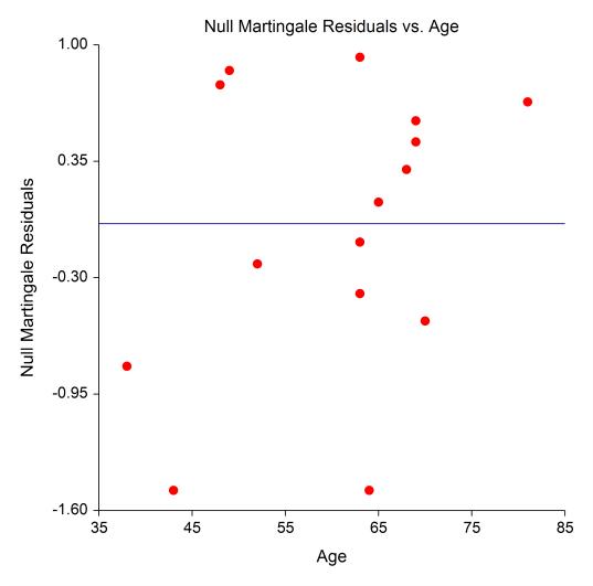 Cox Regression Null Martingale Residuals vs Covariate