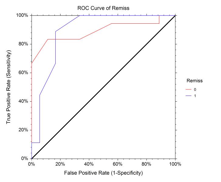 Logistic Regression ROC Curves
