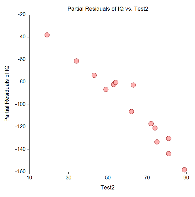 Multiple Regression in NCSS - Partial Residual Plot