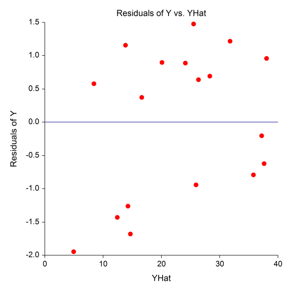 Ridge Regression Residual vs Predicted Plot