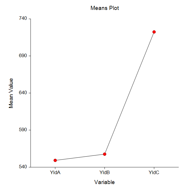 One-Way ANOVA Means Plot