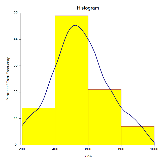Two-Sample T-Test Histogram