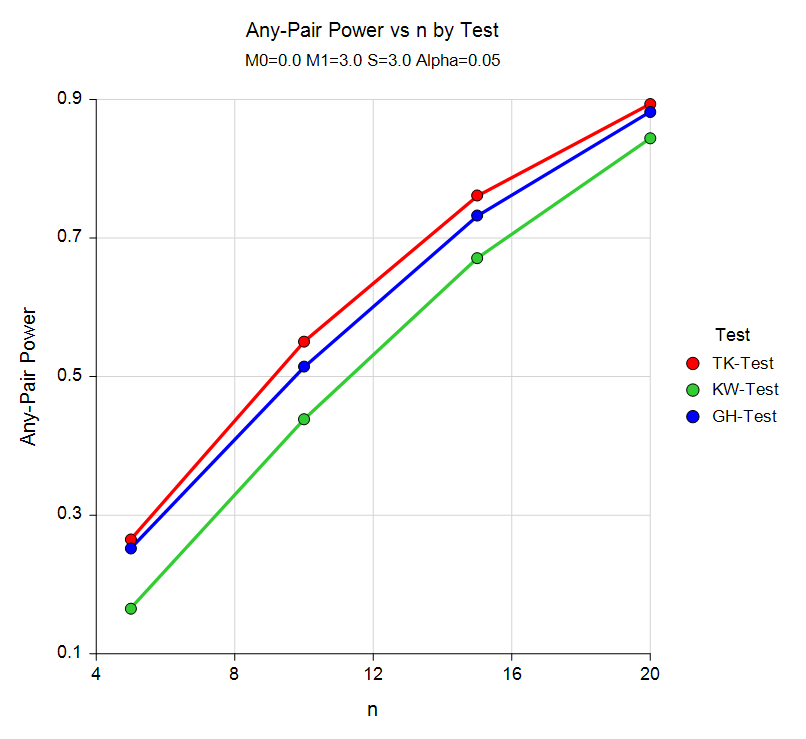 Comparative Any-Pair Power Curve