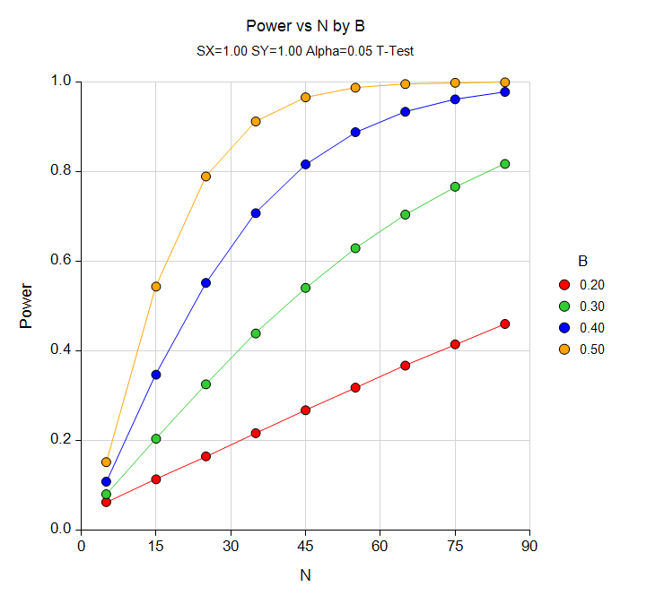 Linear Regression Power Curve