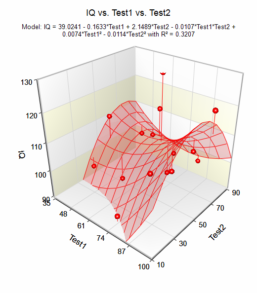 allow the user to visualize the regression plane or regression surface ...