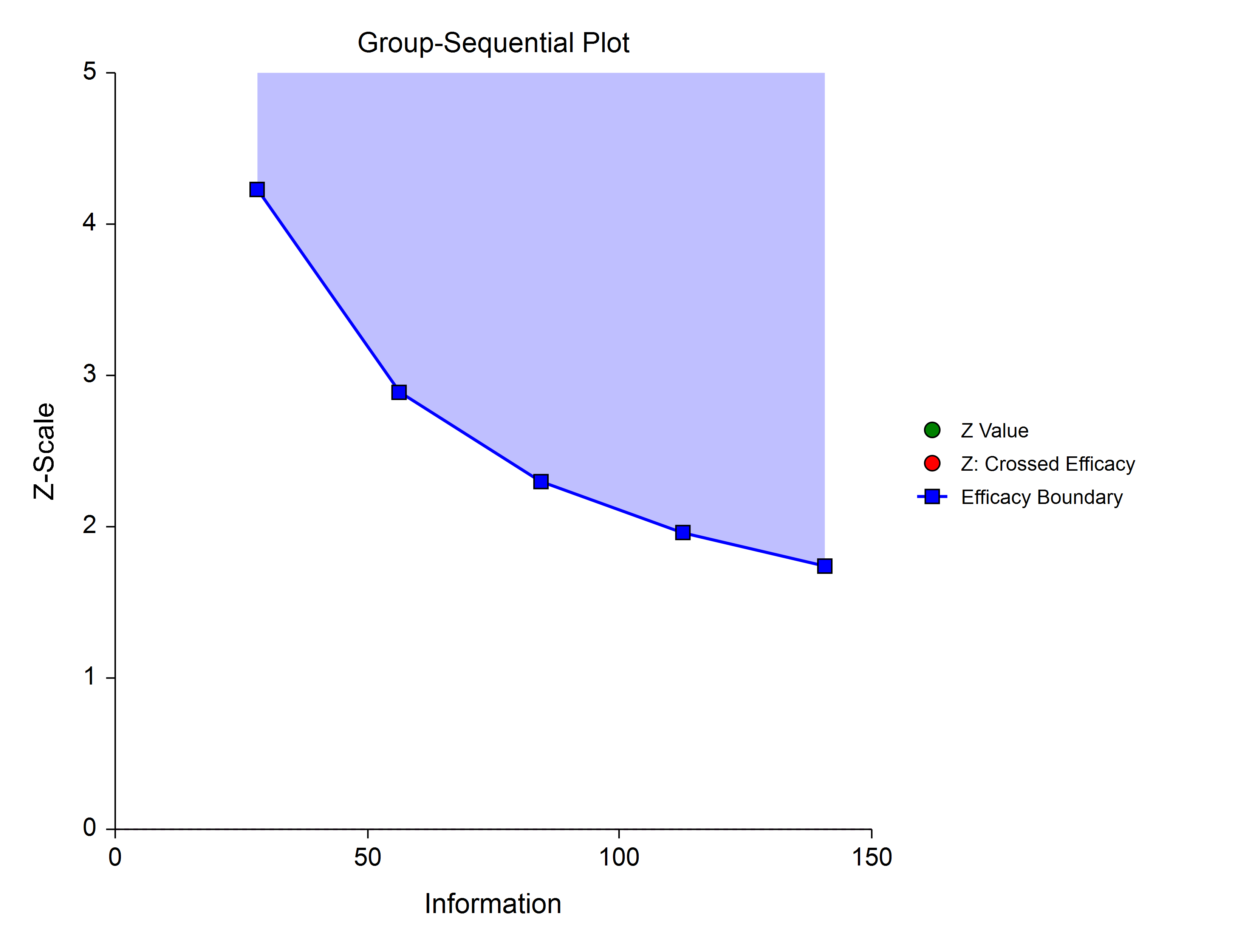 Group-Sequential Efficacy Only One-Sided Boundaries