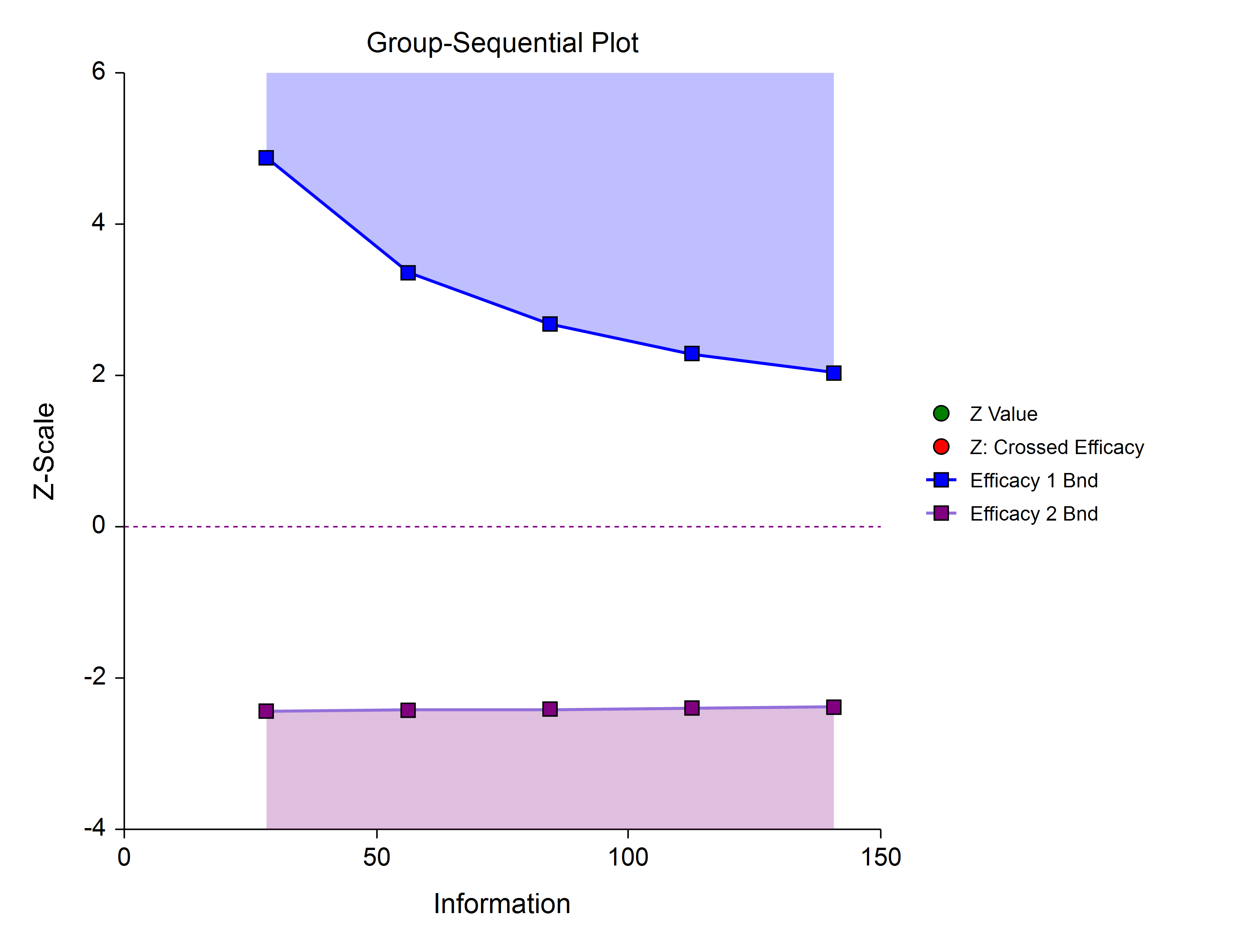 Group-Sequential Efficacy Only Two-Sided Asymmetric Boundaries
