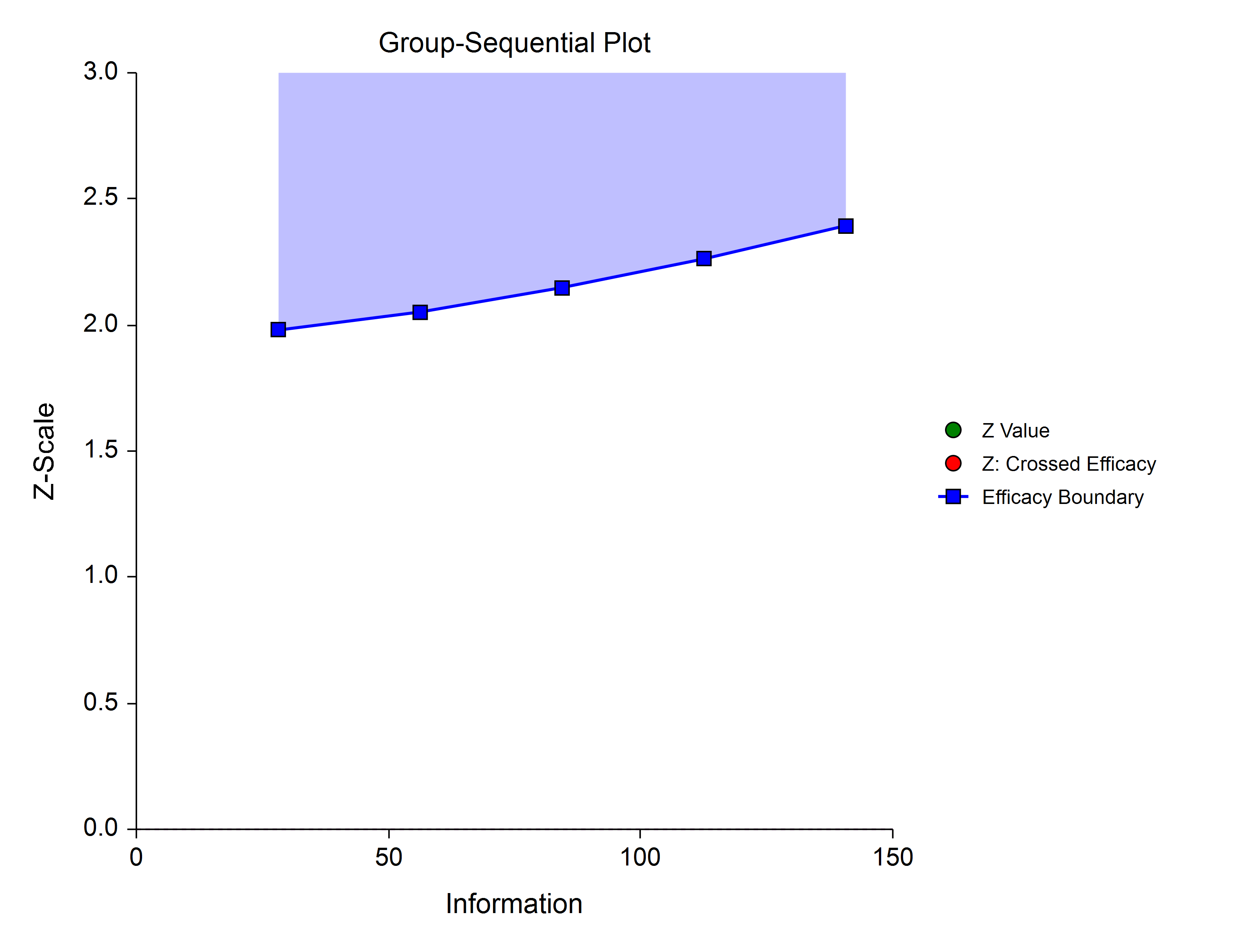 Group-Sequential Hwang-Shih-DeCani-Gamma-3 Spending Function