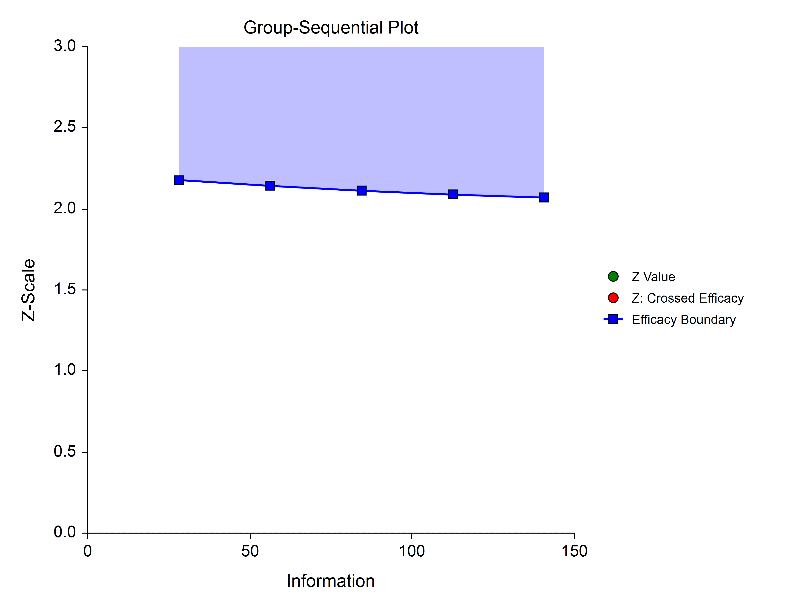 Group-Sequential Pocock Analog Spending Function