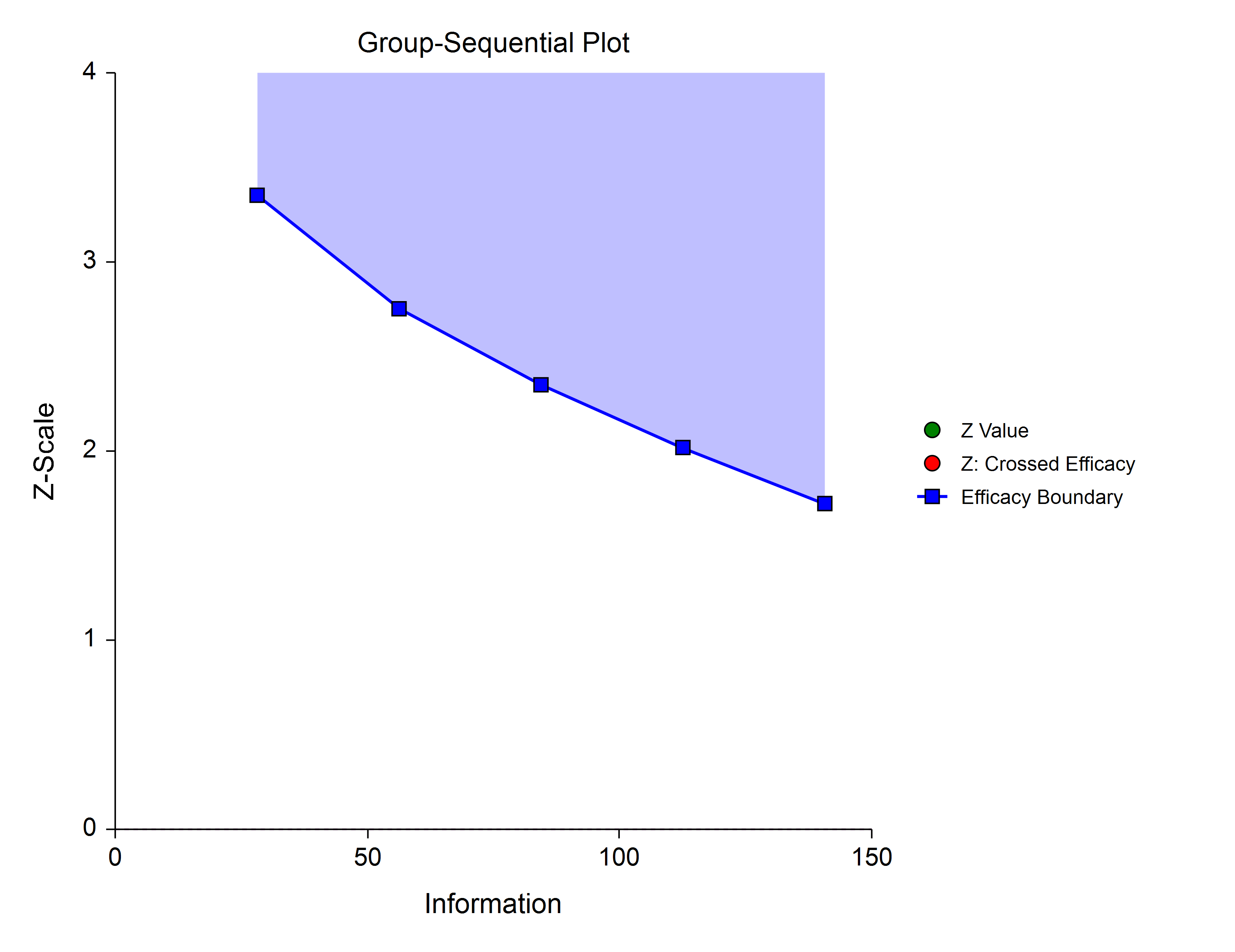 Group-Sequential Power-Family-3 Spending Function